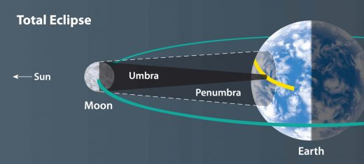 During totality, the umbra—the dark center of the Moon's shadow—touches Earth's surface. Within the surrounding brighter penumbra, only a partial eclipse is visible. (Illustration by Steven Simpson)