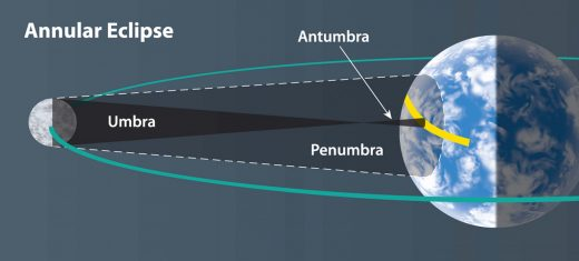During annularity, the Moon's umbra doesn't quite reach Earth's surface. The Moon is surrounded by sunlight, and the resulting lunar shadow is called the antumbra. (Illustration by Steven Simpson)